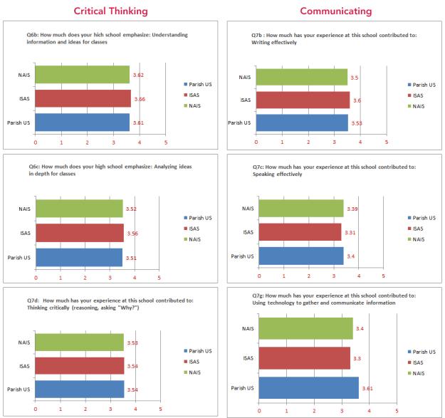 Thinking_Communicating_graphs