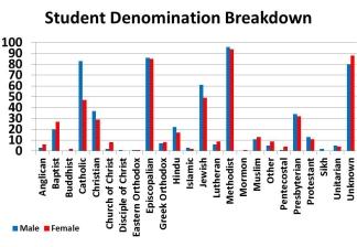 ParishDenomination2015-16