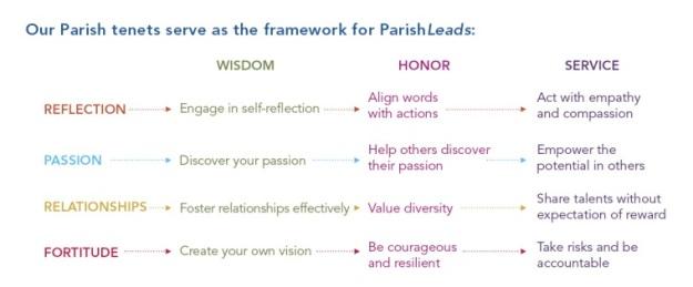 ParishLeadsFrame